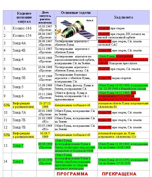Таблица 1. Полёты по программе «Союз 7ЛК-1» - «Зонд»